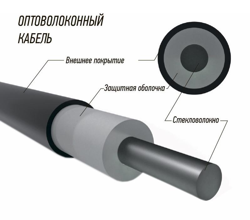 Фото Кабель волоконно-оптический Rexant 50/125 многомодовый Simplex, LSZH 2000 м {50-0230-99} (1)